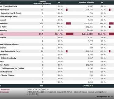 Результаты выборов в канаде